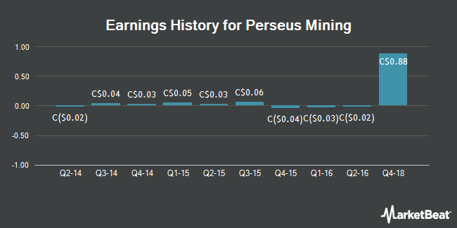 Earnings History for Perseus Mining (TSE:PRU)