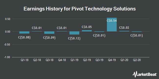 Pivot Technology Solutions (TSE: PTG) earnings history