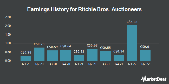 Earnings History for Ritchie Bros. Auctioneers (TSE:RBA)