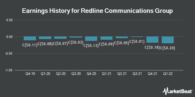 Earnings History for Redline Communications Group (TSE:RDL)