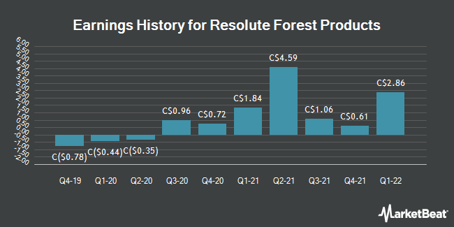 Earnings History for Resolute Forest Products (TSE:RFP)
