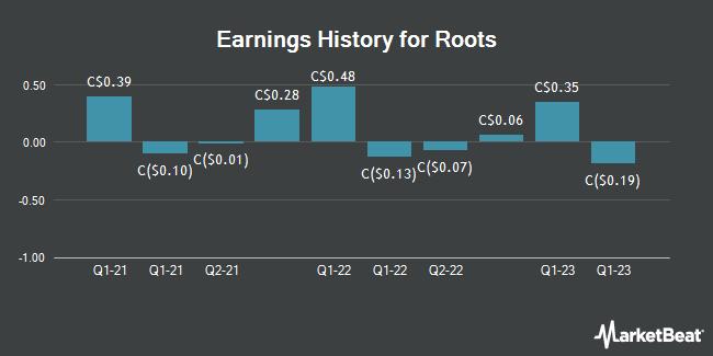 Earnings History for Roots (TSE:ROO)