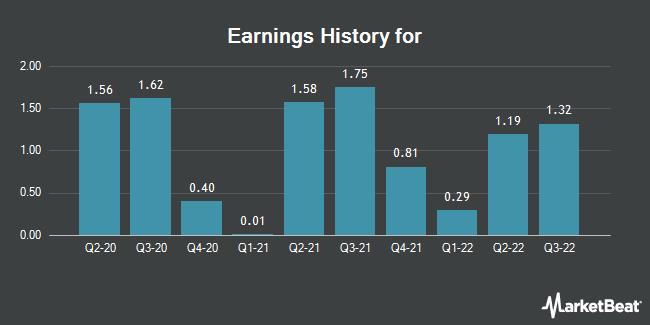 Earnings History for Street Capital Group (TSE:SCB)