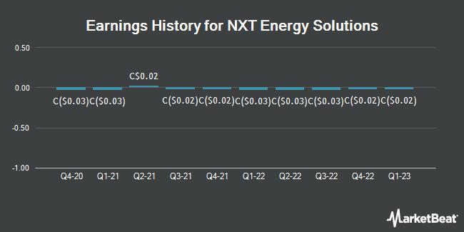 Earnings History for NXT Energy Solutions (TSE:SFD)