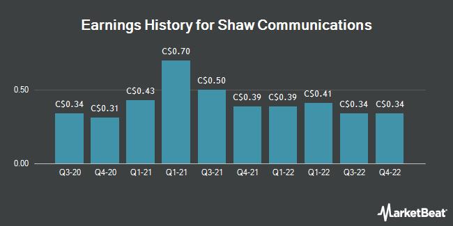 Earnings History for Shaw Communications (TSE:SJR)