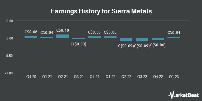 Earnings History for Sierra Metals (TSE:SMT)