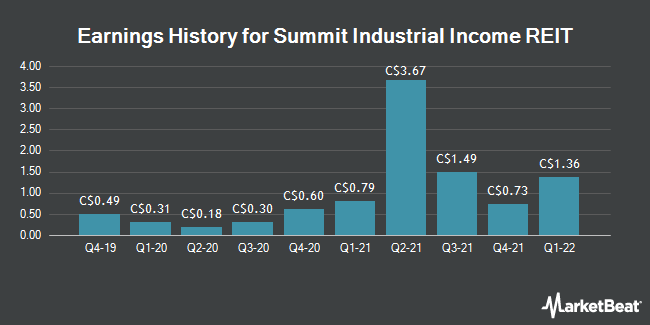 Earnings History for Summit Industrial Income REIT (TSE:SMU)