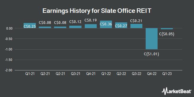 Earnings History for Slate Office REIT (TSE:SOT)