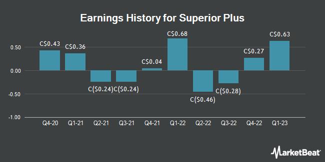 Earnings History for Superior Plus (TSE:SPB)