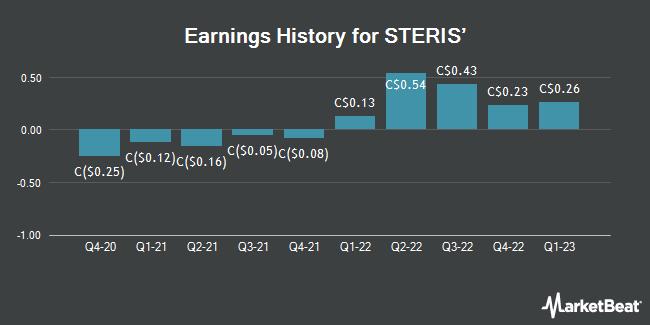 Earnings History for STEP Energy Services (TSE:STE)