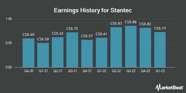 Earnings History for Stantec (TSE:STN)