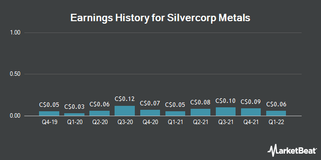 Earnings History for Silvercorp Metals (TSE:SVM)