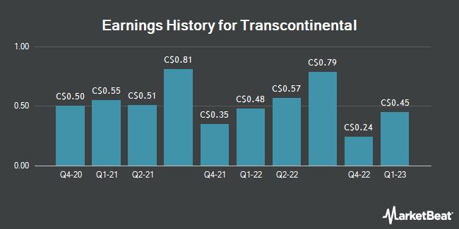 Earnings History for Transcontinental (TSE:TCL)