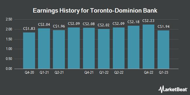 Earnings History for Toronto-Dominion Bank (TSE:TD)