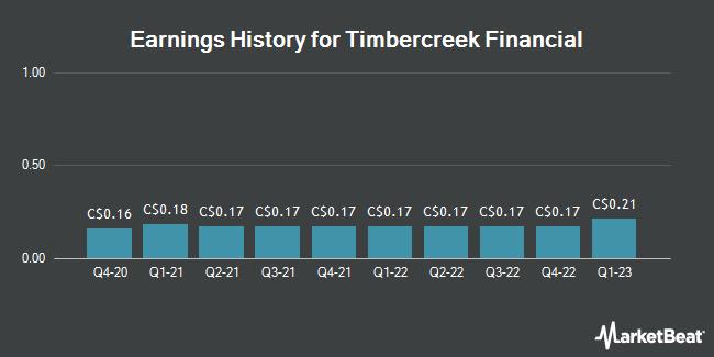 Earnings History for Timbercreek Financial (TSE:TF)