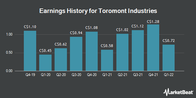 Earnings History for Toromont Industries (TSE:TIH)