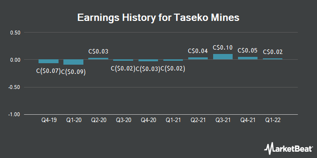 Earnings History for Taseko Mines (TSE:TKO)