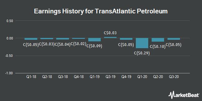 Earnings History for TransAtlantic Petroleum (TSE:TNP)