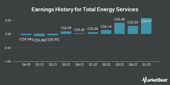 Earnings History for Total Energy Services (TSE:TOT)