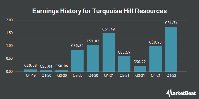 Earnings History for Turquoise Hill Resources (TSE:TRQ)