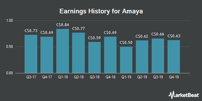 Earnings History for Amaya (TSE:TSG)