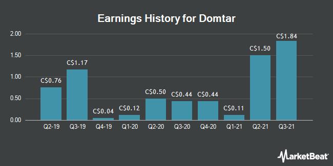 Earnings History for Domtar (TSE:UFS)