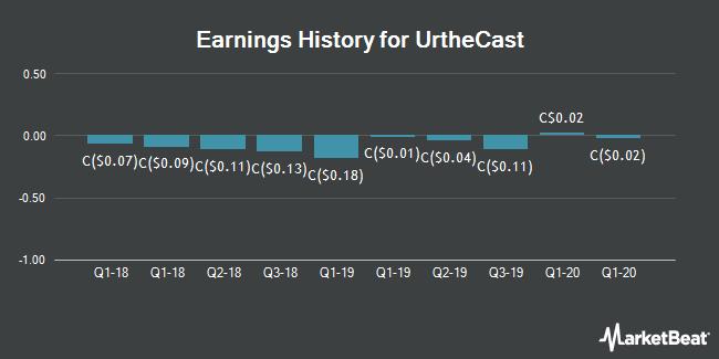 Earnings History for UrtheCast (TSE:UR)