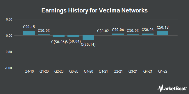 Earnings History for Vecima Networks (TSE:VCM)