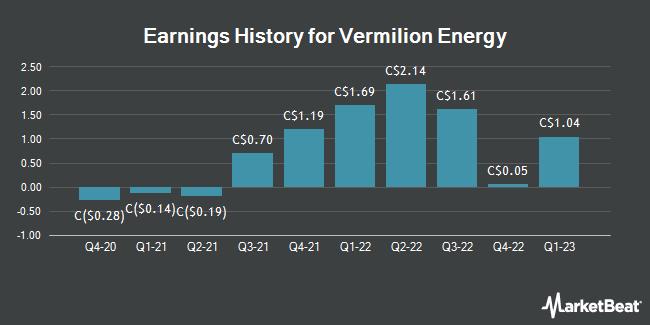 Earnings History for Vermilion Energy (TSE:VET)
