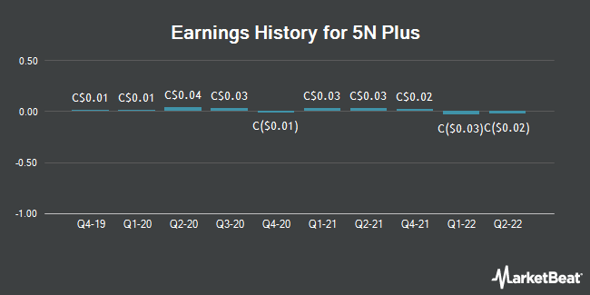 Earnings History for 5N Plus (TSE:VNP)