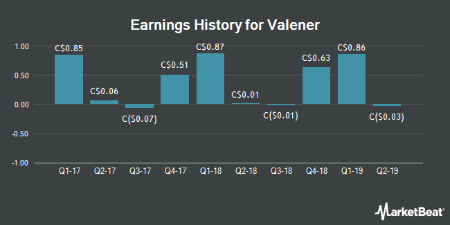 Earnings History for Valener (TSE:VNR)