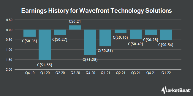 Earnings History for Wavefront Technology Solutions (TSE:WEE)