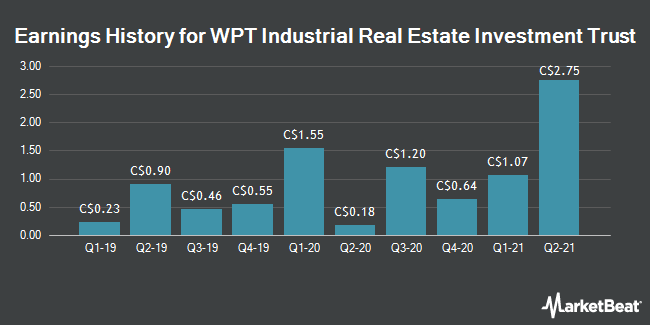 Earnings History for WPT Industrial REIT (TSE:WIR)