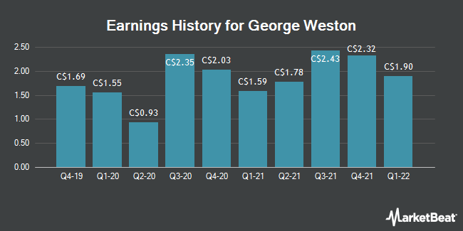 Earnings History for George Weston (TSE:WN)