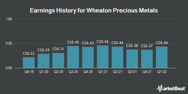 Earnings History for Wheaton Precious Metals (TSE:WPM)