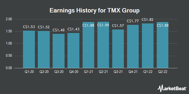 Earnings History for TMX Group (TSE:X)