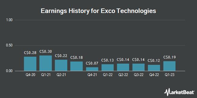 Earnings History for Exco Technologies (TSE:XTC)