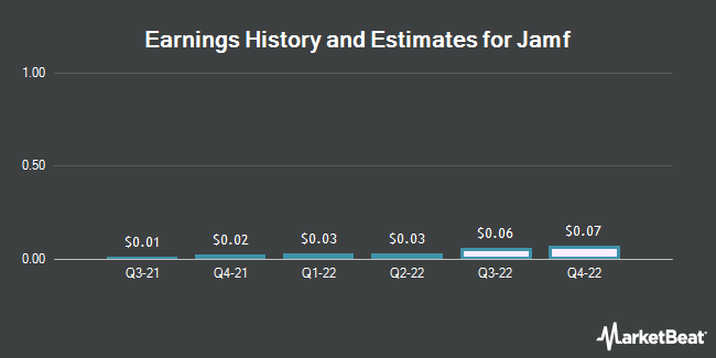 Earnings History and Estimates for Jamf (BATS:JAMF)
