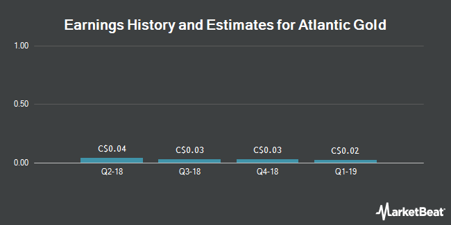Earnings History and Estimates for Atlantic Gold (CVE:AGB)