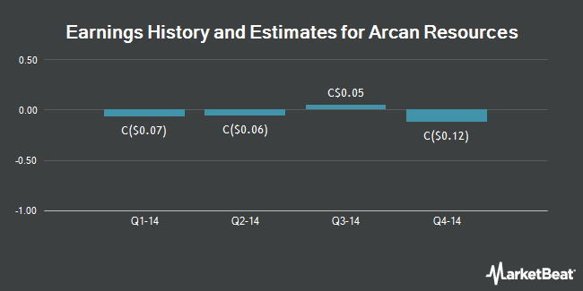 Earnings by Quarter for Arcan Resources (CVE:ARN)