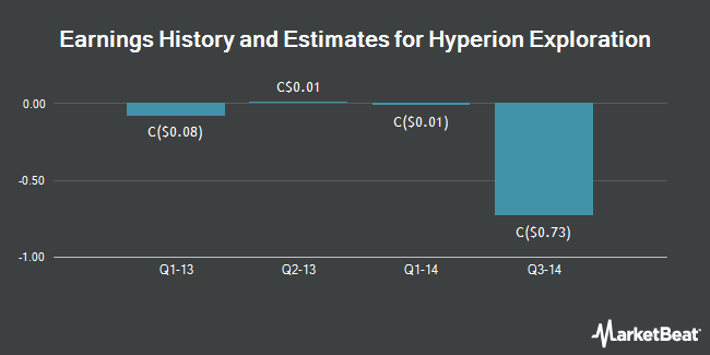 Earnings by Quarter for Hyperion Exploration Corp (CVE:HYX)