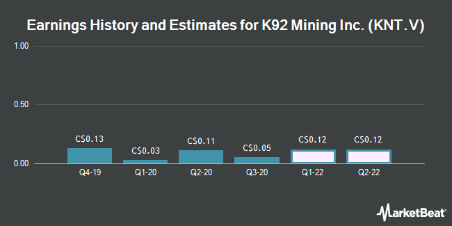 Earnings History and Estimates for K92 Mining (CVE:KNT)
