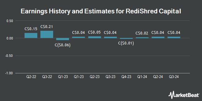 Earnings History and Estimates for RediShred Capital (CVE:KUT)