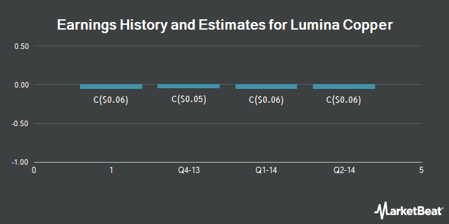 Earnings by Quarter for Lumina Copper Corp (CVE:LCC)