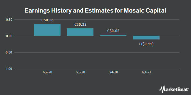 Earnings by Quarter for Mosaic Capital Corp (CVE:M)
