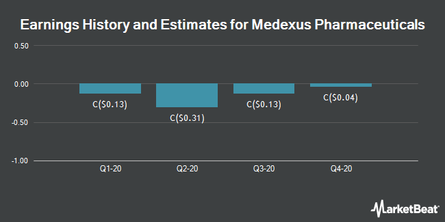 Earnings History and Estimates for Pediapharm (CVE:MDP)