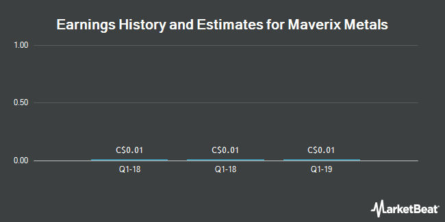 Earnings History and Estimates for Maverix Metals (CVE:MMX)