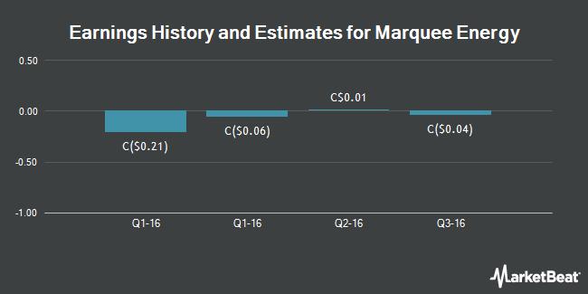 Earnings by Quarter for Marquee Energy Ltd (CVE:MQL)