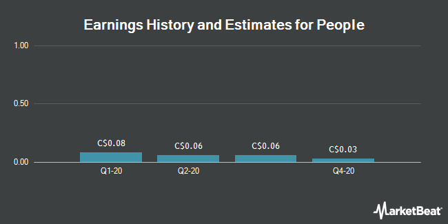 Earnings History and Estimates for People (CVE:PEO)