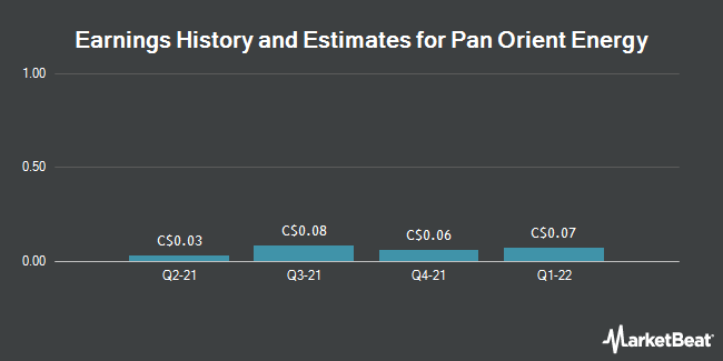 Earnings by Quarter for Pan Orient Energy Corp. (CVE:POE)